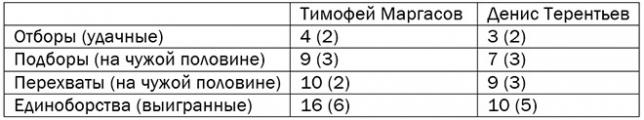 Тактический анализ матча «Ростов» – ЦСКА