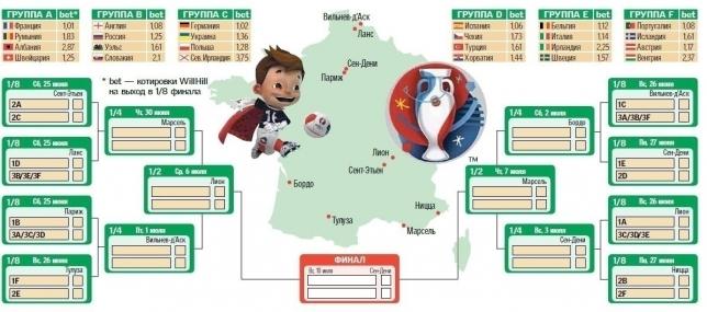 евро-2016 турнирная таблица смотреть гороскоп год для